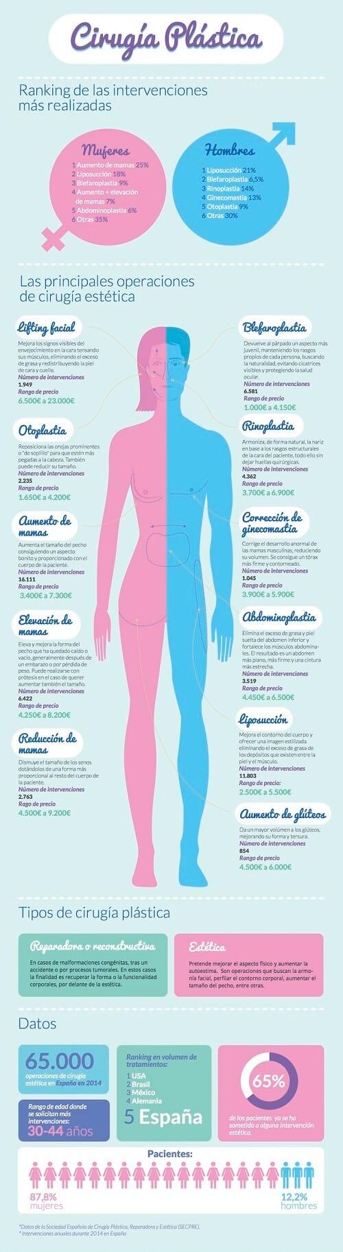 Tipos de cirugía plástica más realizadas #infografía