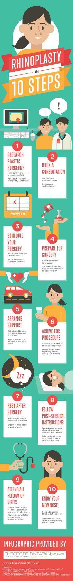 Paso a paso de un procedimiento de rinoplastia #infografia
