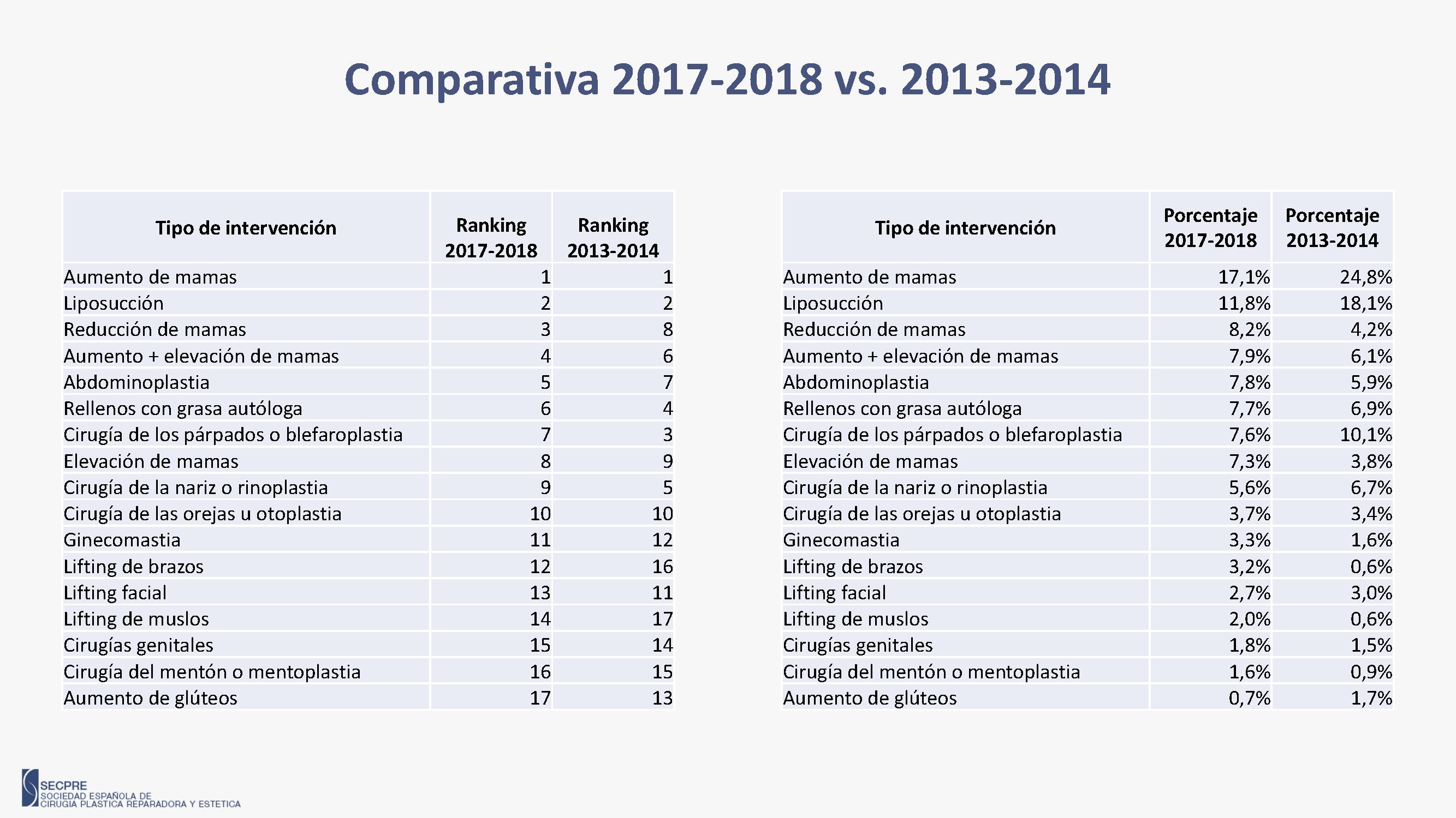 Comparación de cirugias plasticas España 2013 vs 2018