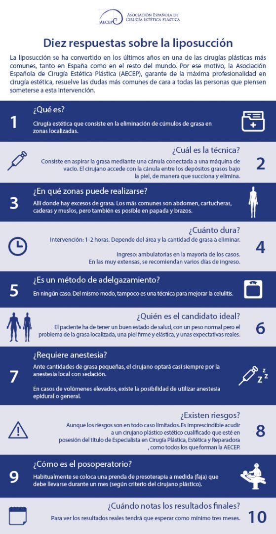 infografia sobre liposuccion