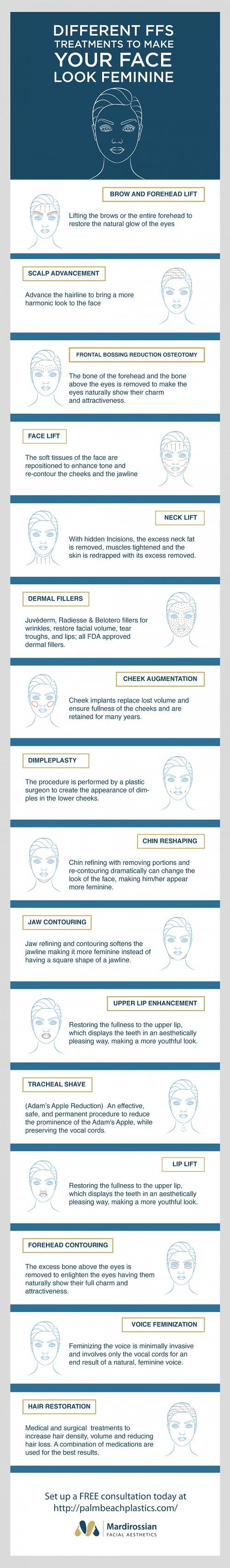 Qué procedimientos incluye la cirugía de feminización facial #infografía