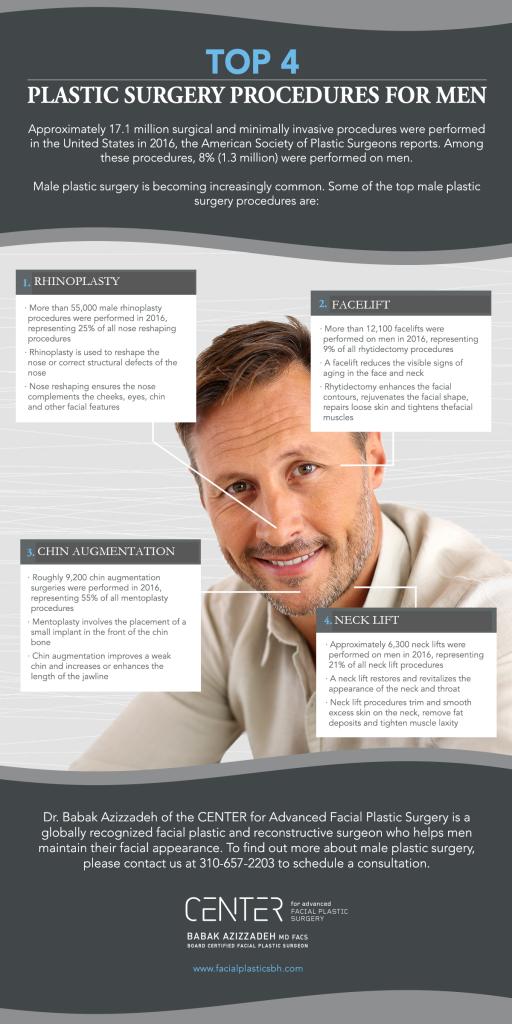 cirugías faciales más populares en los hombres infografía