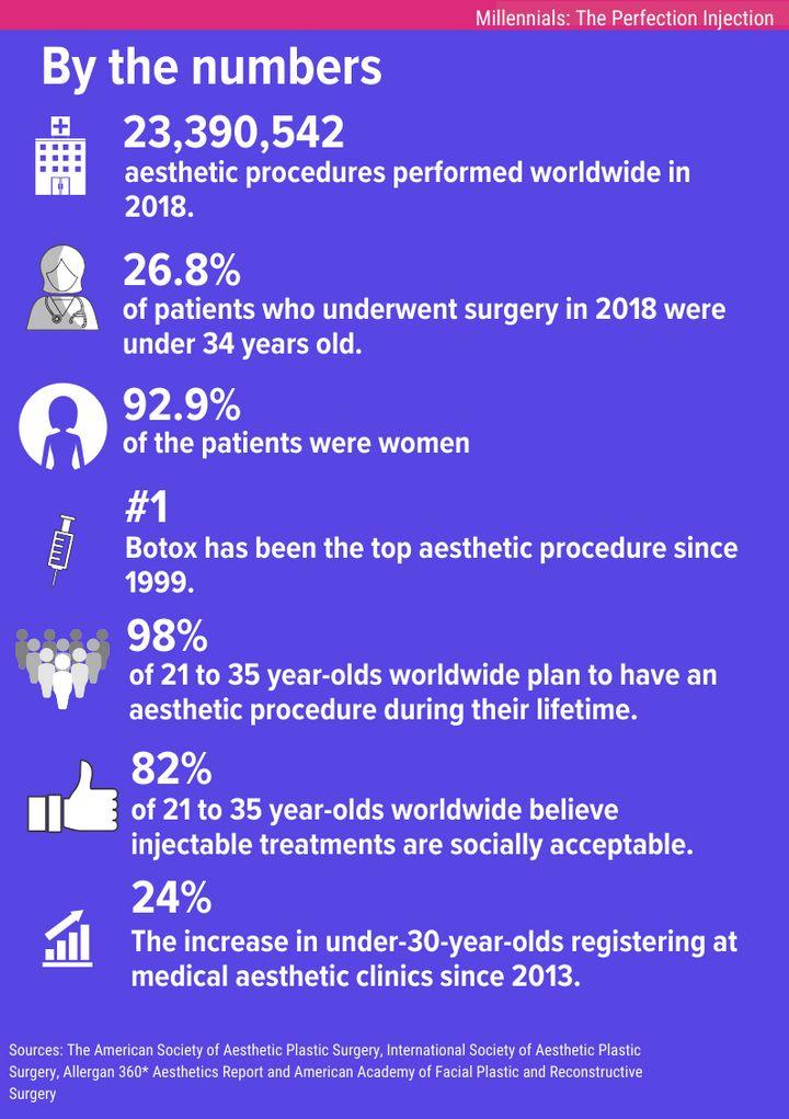 infografia millennials y cirugia estetica